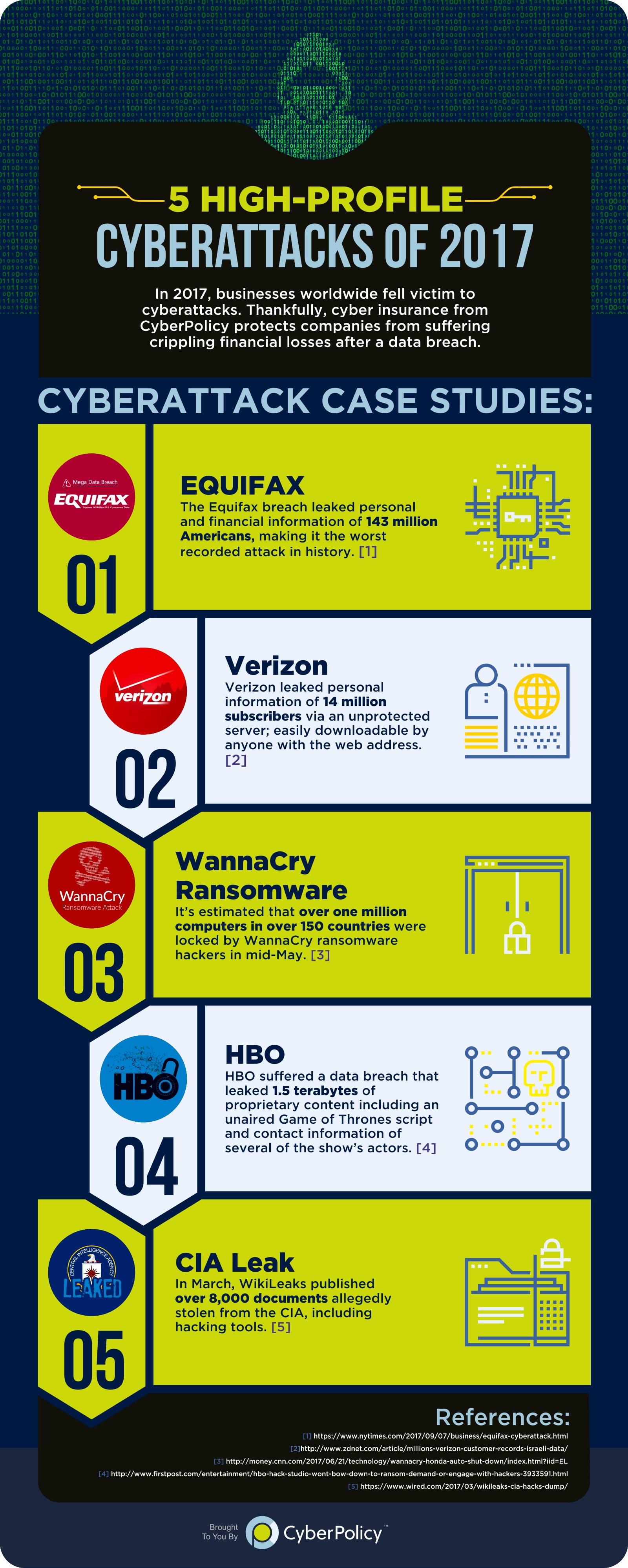 cyberpolicy_-_5_high-profile_cyberattacks_of_2017_-_infographic_b